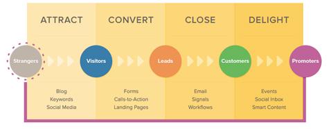 Inbound_Marketing_hubspot
