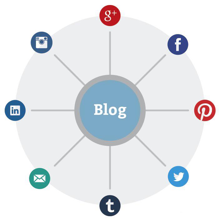 blog_als_content_hub
