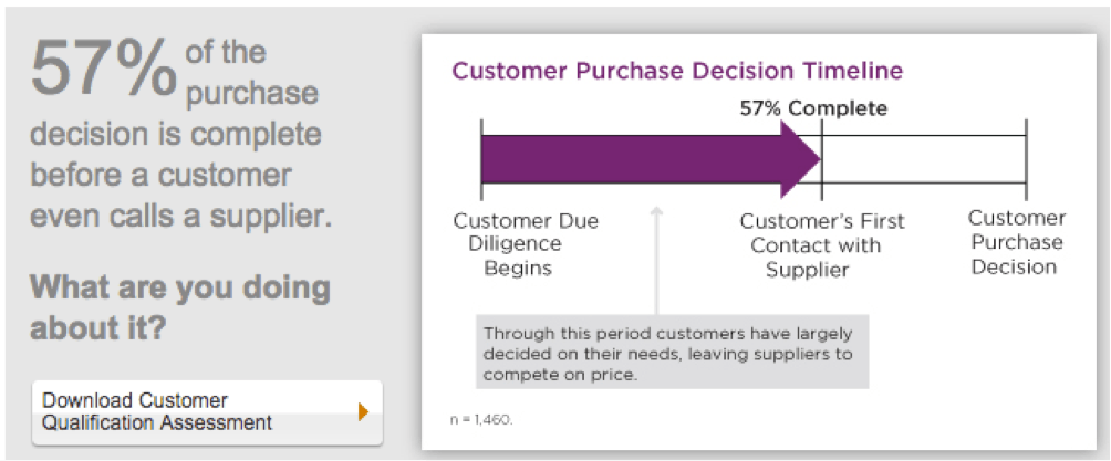 customer_purchase_decision_timeline