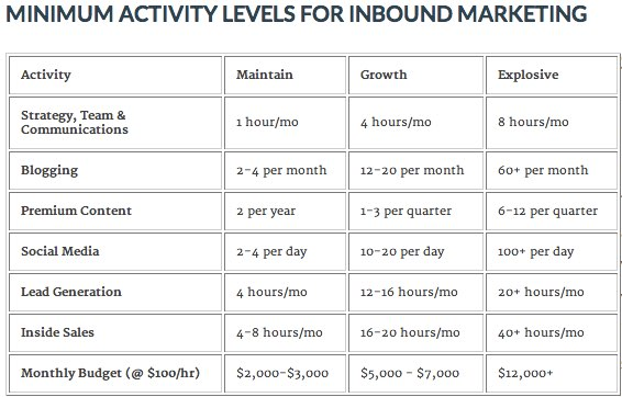 Minimum_Activity_Levels_for_Inbound_Marketing_ROI