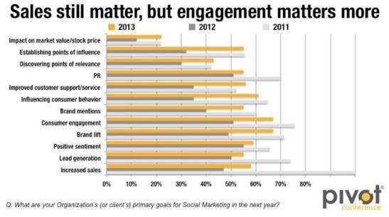 engagement-vs-sales