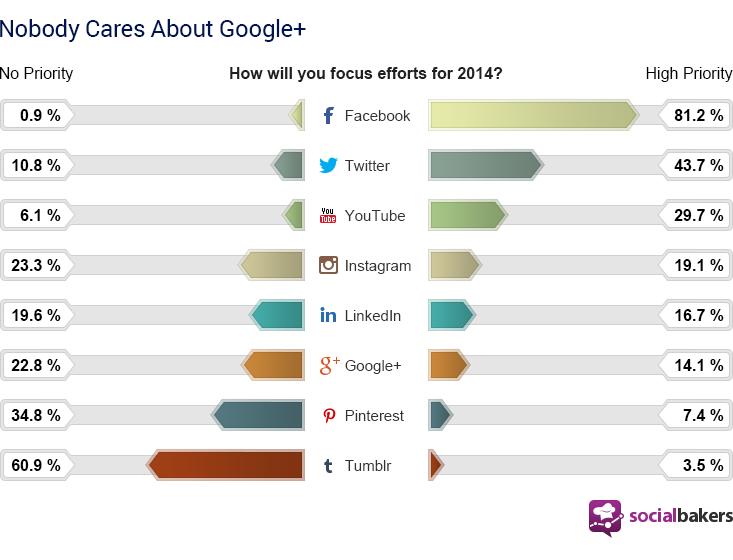 socialbaker social media channels