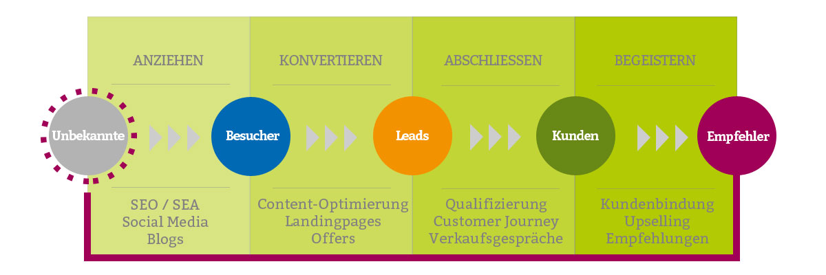akquisition von neukundne mit inbound marketing